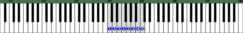 ハ長調音階右手1オクターブの位置と指番号