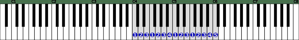 ハ長調音階右手2オクターブの位置と指番号