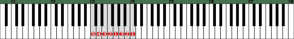 ハ長調音階左手1オクターブの位置と指番号