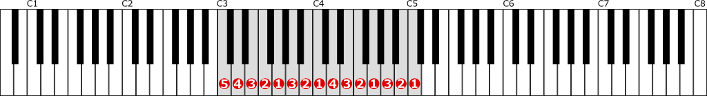 ハ長調音階左手2オクターブの位置と指番号