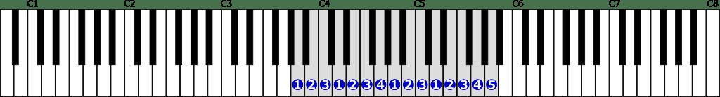 イ短調自然的短音階右手2オクターブの位置と指番号
