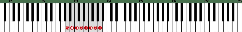 イ短調自然的短音階左手1オクターブの位置と指番号