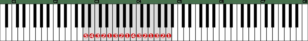 イ短調自然的短音階左手2オクターブの位置と指番号