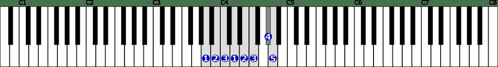イ短調和声的短音階右手1オクターブの位置と指番号