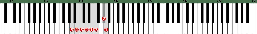 イ短調和声的短音階左手1オクターブの位置と指番号