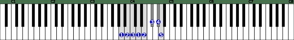 イ短調旋律的短音階右手1オクターブ上行の位置と指番号