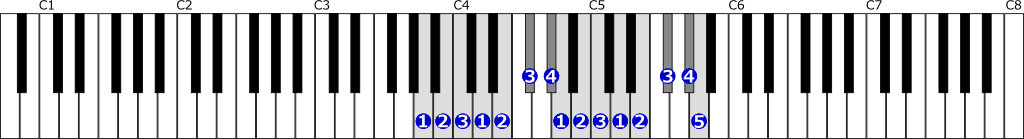 イ短調旋律的短音階右手2オクターブ上行の位置と指番号
