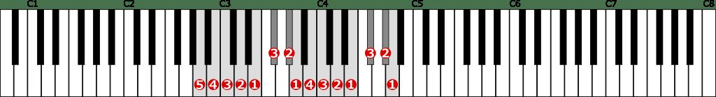 イ短調旋律的短音階左手2オクターブ上行の位置と指番号