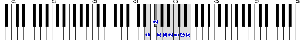 ホ短調自然的短音階右手1オクターブの位置と指番号