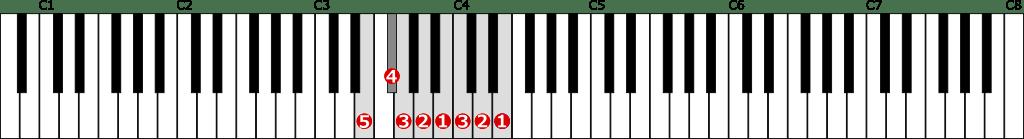 ホ短調自然的短音階左手1オクターブの位置と指番号