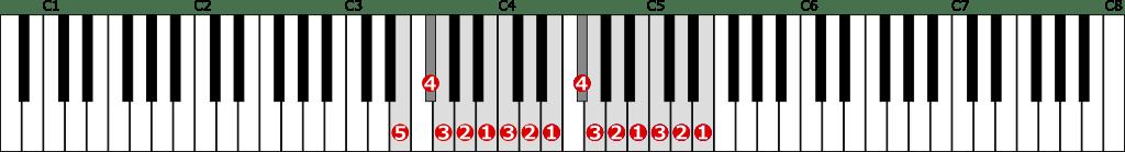 ホ短調自然的短音階左手2オクターブの位置と指番号