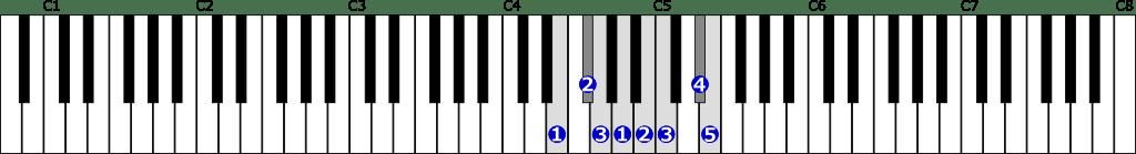 ホ短調和声的短音階右手1オクターブの位置と指番号