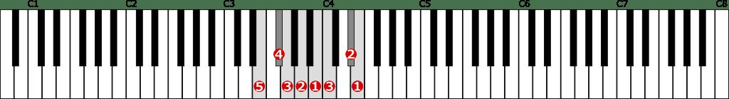 ホ短調和声的短音階左手1オクターブの位置と指番号