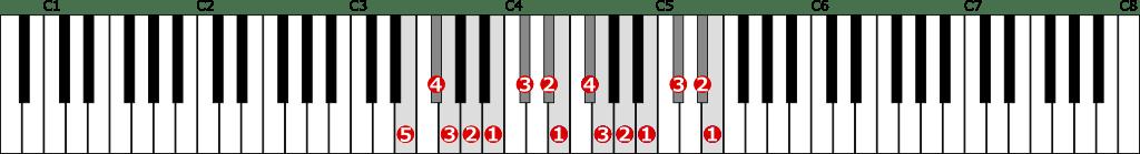 ホ短調旋律的短音階左手2オクターブ上行の位置と指番号