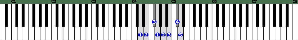 ニ長調音階右手1オクターブの位置と指番号