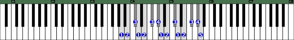 イ長調音階右手2オクターブの位置と指番号