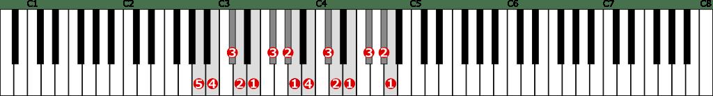 イ長調音階左手2オクターブの位置と指番号
