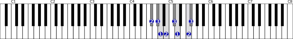 嬰ヘ短調和声的短音階右手1オクターブの位置と指番号
