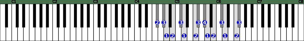 嬰ヘ短調和声的短音階右手2オクターブの位置と指番号