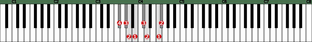 嬰ヘ短調和声的短音階左手1オクターブの位置と指番号