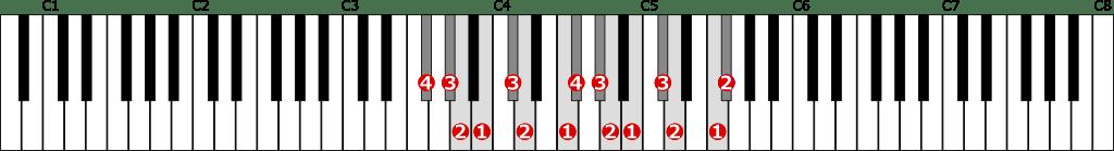嬰ヘ短調和声的短音階左手2オクターブの位置と指番号