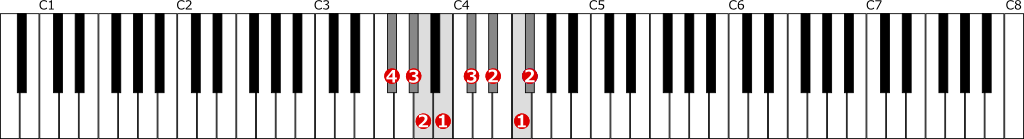 嬰ヘ短調旋律的短音階左手1オクターブ上行の位置と指番号