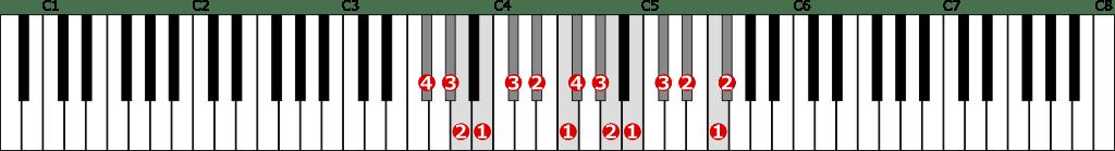 嬰ヘ短調旋律的短音階左手2オクターブ上行の位置と指番号