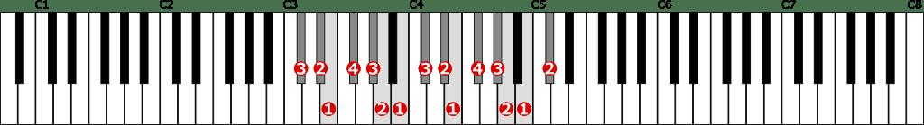嬰ハ短調自然的短音階左手2オクターブの位置と指番号
