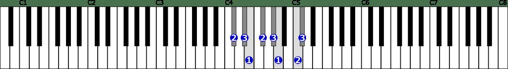 嬰ハ短調和声的短音階右手1オクターブの位置と指番号