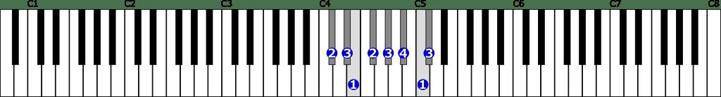 嬰ハ短調旋律的短音階右手1オクターブ上行の位置と指番号