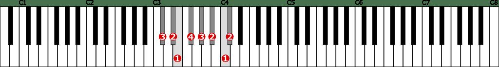 嬰ハ短調旋律的短音階左手1オクターブ上行の位置と指番号