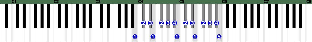 ロ長調音階右手2オクターブの位置と指番号