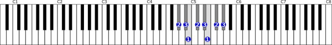 嬰ト短調自然的短音階右手1オクターブの位置と指番号