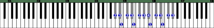 嬰ト短調自然的短音階右手2オクターブの位置と指番号
