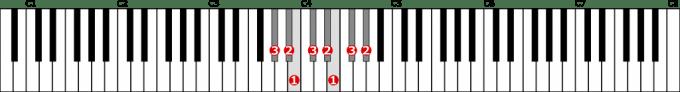 嬰ト短調自然的短音階左手1オクターブの位置と指番号
