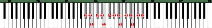 嬰ト短調自然的短音階左手2オクターブの位置と指番号