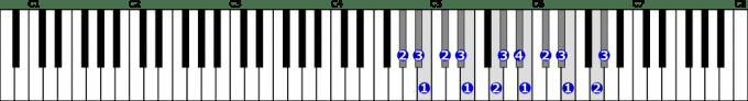 嬰ト短調和声的短音階右手2オクターブの位置と指番号