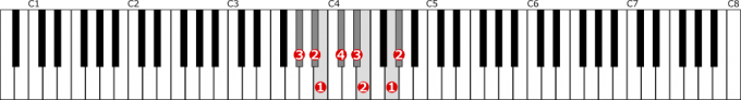 嬰ト短調和声的短音階左手1オクターブの位置と指番号