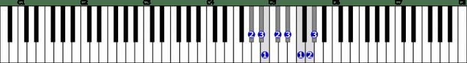嬰ト短調旋律的短音階右手1オクターブ上行の位置と指番号