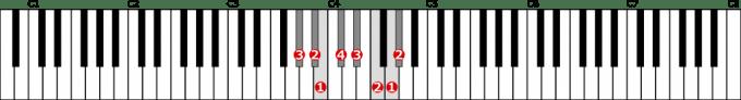 嬰ト短調旋律的短音階左手1オクターブ上行の位置と指番号