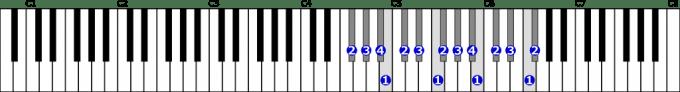 嬰ヘ長調音階右手2オクターブの位置と指番号