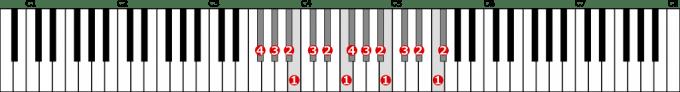 嬰ヘ長調音階左手2オクターブの位置と指番号