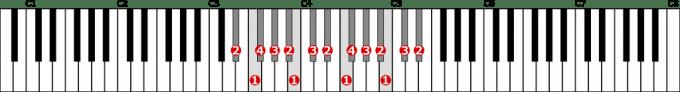 嬰ニ短調自然的短音階左手2オクターブの位置と指番号