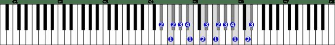 嬰ニ短調和声的短音階右手2オクターブの位置と指番号