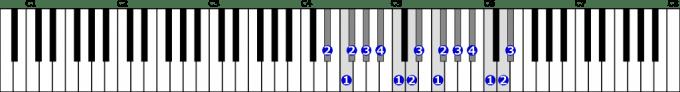 嬰ニ短調旋律的短音階右手2オクターブ上行の位置と指番号