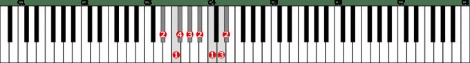 嬰ニ短調旋律的短音階左手1オクターブ上行の位置と指番号