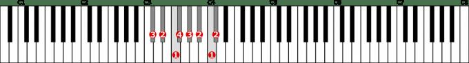 嬰ハ長調音階左手1オクターブの位置と指番号