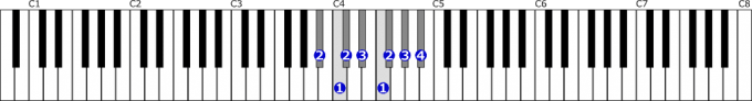 嬰イ短調自然的短音階右手1オクターブの位置と指番号