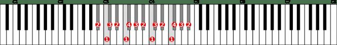 嬰イ短調自然的短音階左手2オクターブの位置と指番号