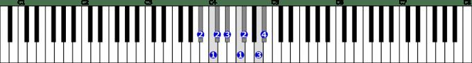 嬰イ短調和声的短音階右手1オクターブの位置と指番号